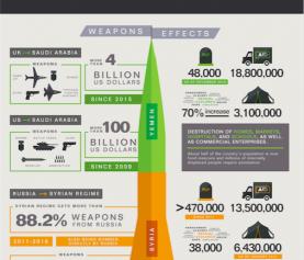 Armas, Guerra y Mujeres en la región MENA